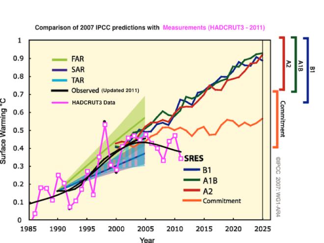 IPCC-20071