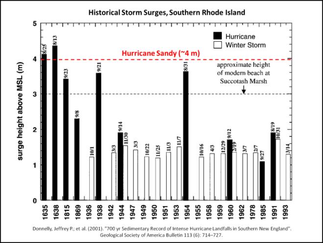 NE_Storm_Surges