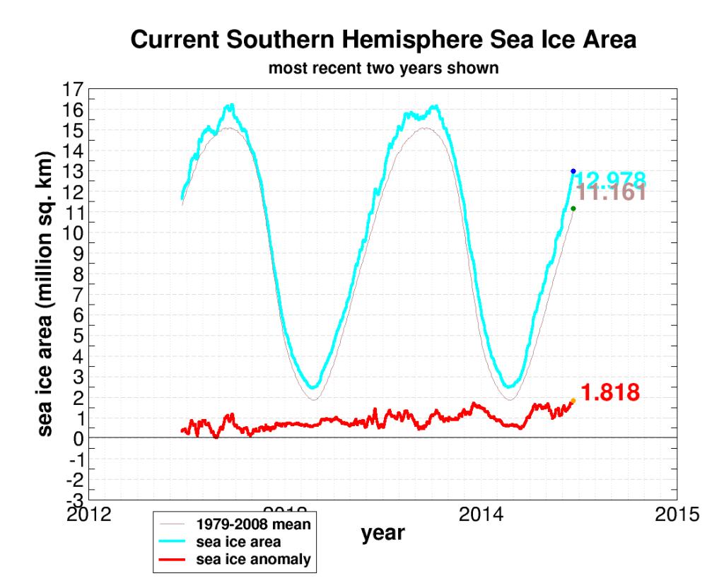 seaice.recent.antarcticj24