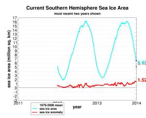 seaice.recent.antarctic1