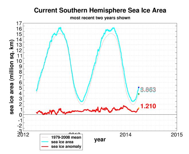 seaice.recent.antarctic46