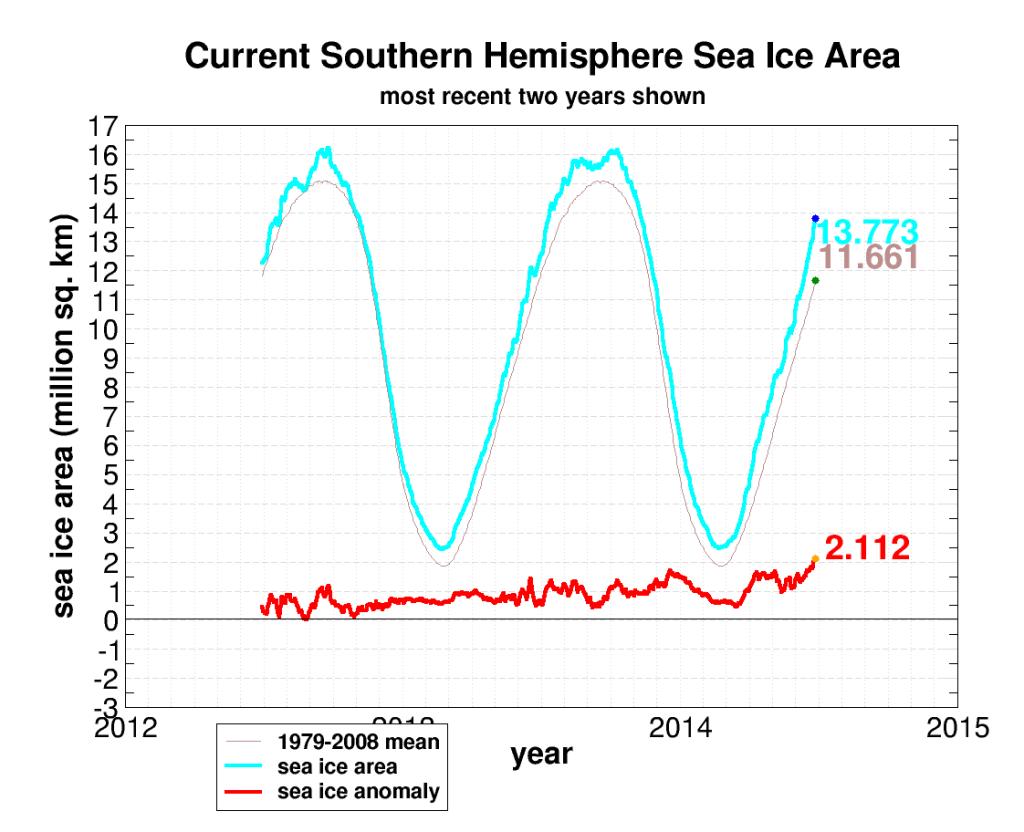 seaice.recent.antarctic (1)