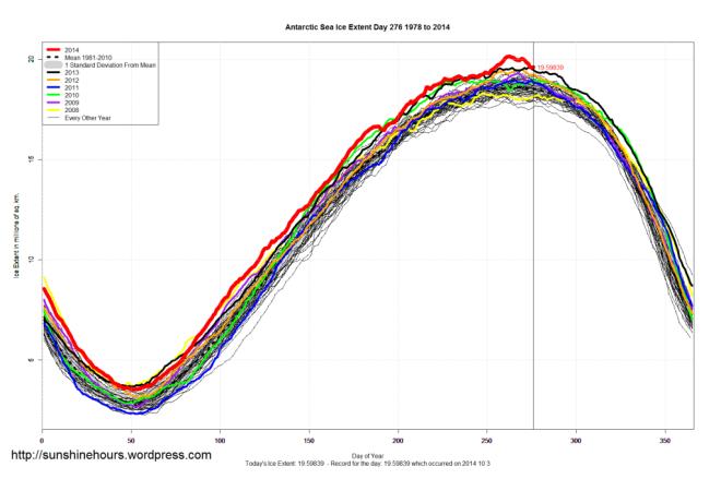 antarctic_sea_ice_extent_2014_day_276_1981-2010