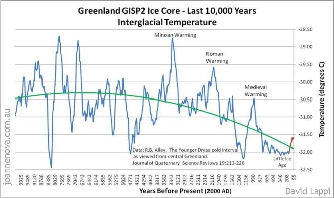 GISP2 Ice Core