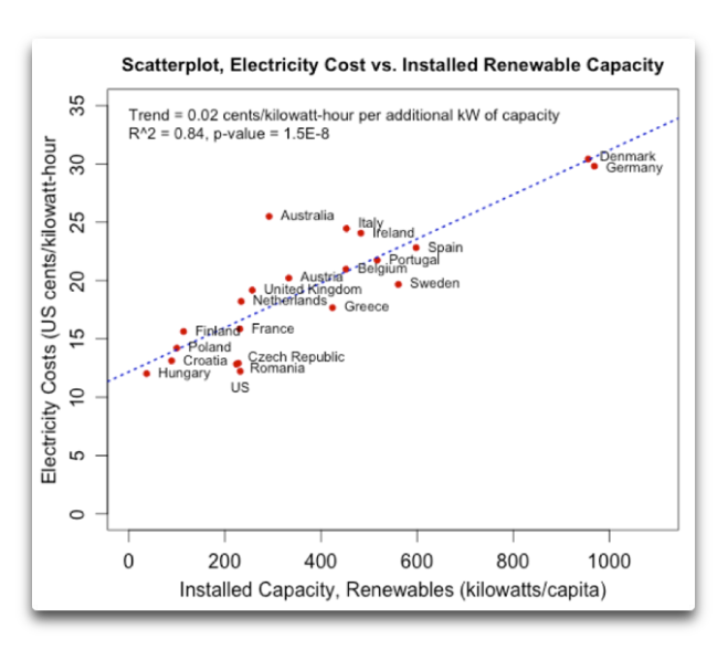 scatterplot-electricity-cost-vs-installed-renewable-capacity-aus