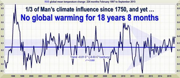 The temperature pause is back!  Nineteen year, nine months and counting!  A Limerick.(Updated)