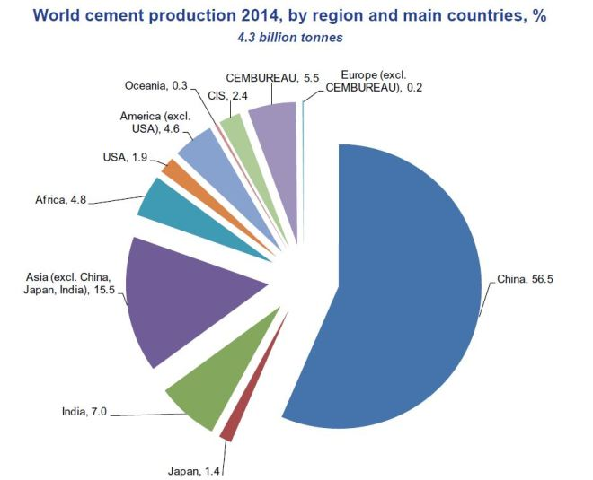 World cement production_2