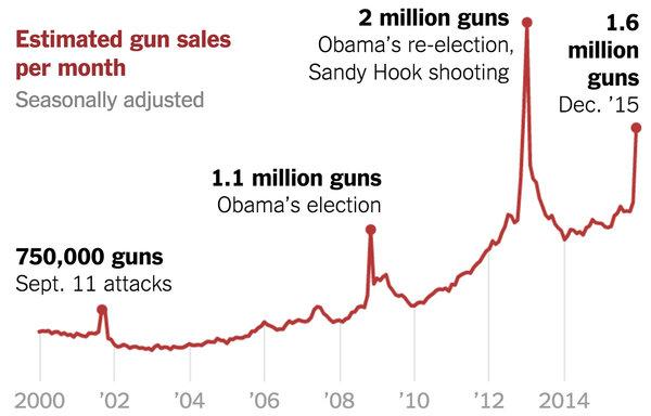 gun-sales-terrorism-obama-restrictions-1449710314128-articleLarge-v6