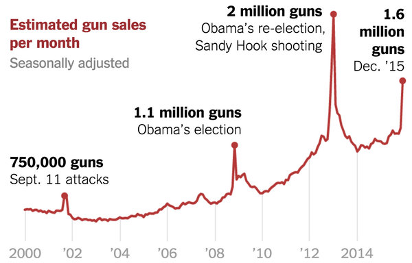 gun-sales-terrorism-obama-restrictions-1449710314128-articleLarge-v6