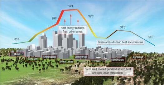 urban-heat-island-effect-uhie1