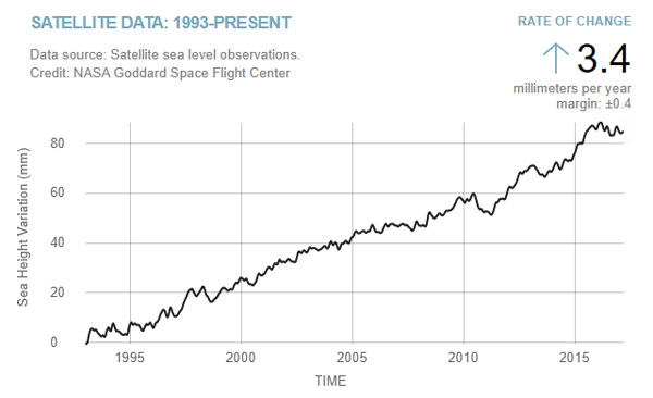 https://lenbilen.files.wordpress.com/2017/08/sea-level-nasa-1993-present.jpg?w=660