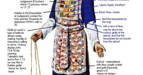 Image result for the ephod